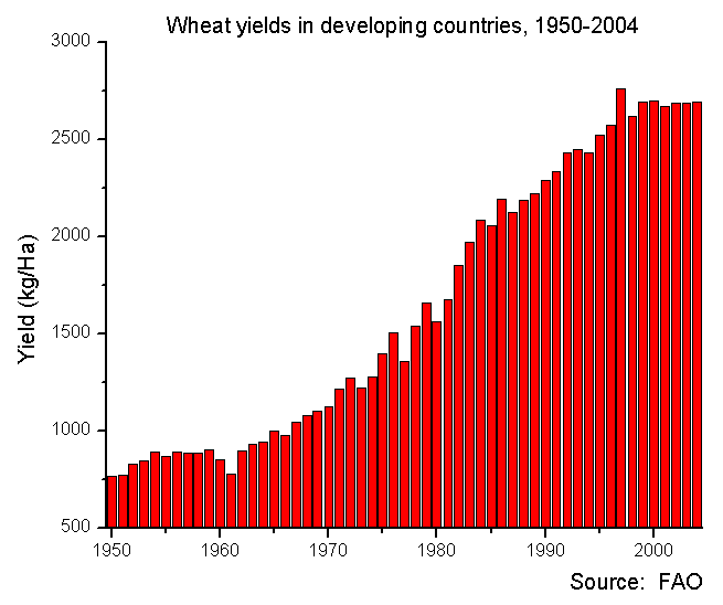 Wheat_yields_in_developing_countries_1951-2004